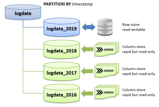 Example of partition configuration