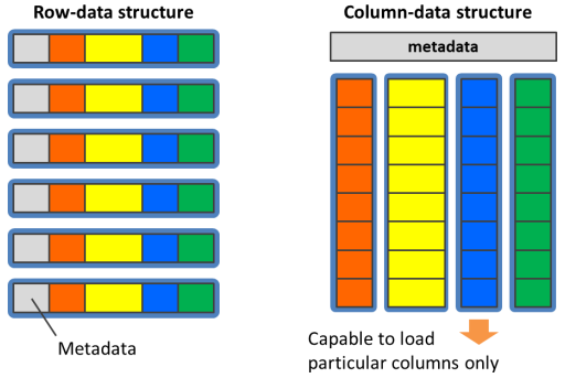 Row/Column data structure